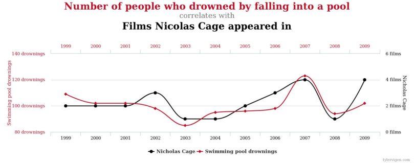 Korrelation und Kausalität: Wieso Nicolas Cage (keine) Menschen ertränkt