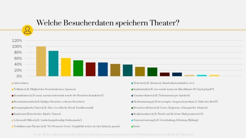 Welche Daten sammeln Theater? | Besuchersegmentierung im Kulturmarketing – Teil 5
